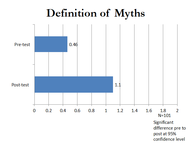 definition of myths